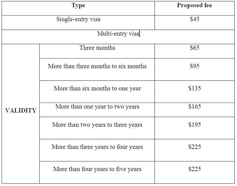 Drafted detailed Vietnam visa fee table