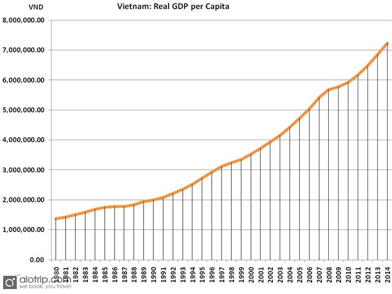 Chart on real Vietnam GDP per Capita