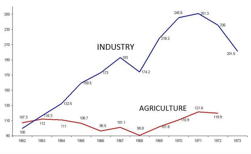 Development index of Vietnam industry in the past
