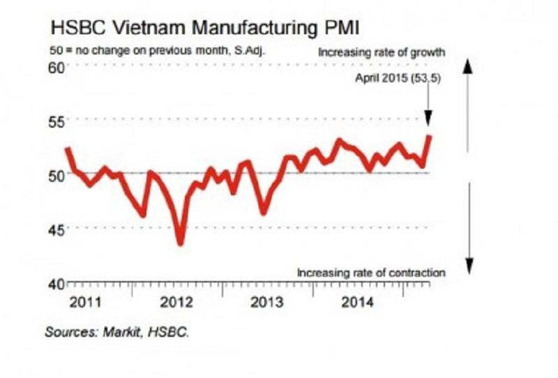 PMI Vietnam April 2015