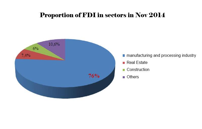 FDI in Vietnam boosts in manufacturing and processing industry