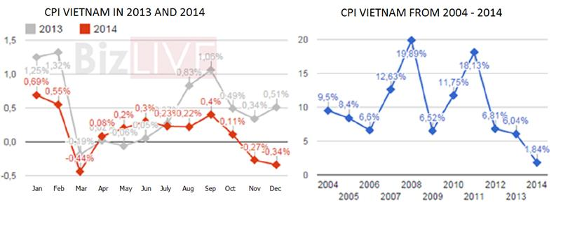 Statistics of CPI Vietnam from 2004 - 2014