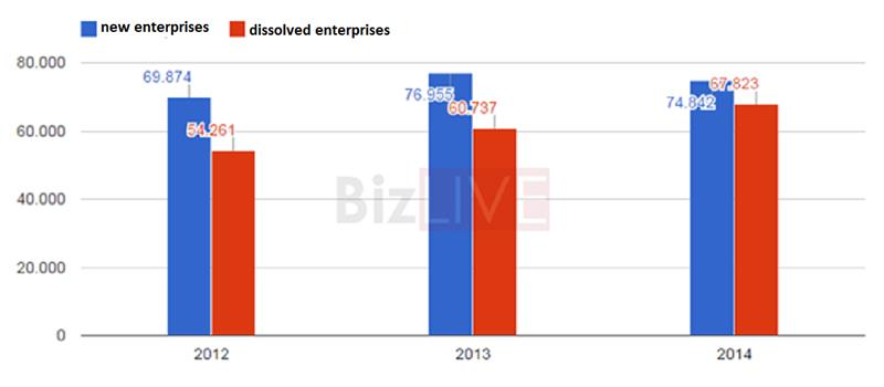 The figures of new enterprises and dissolved enterprises