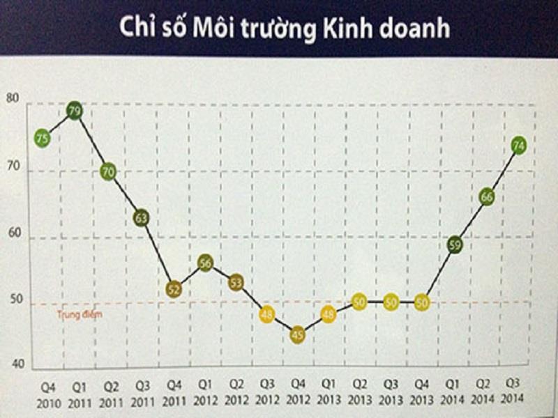Vietnam Business Environment Index