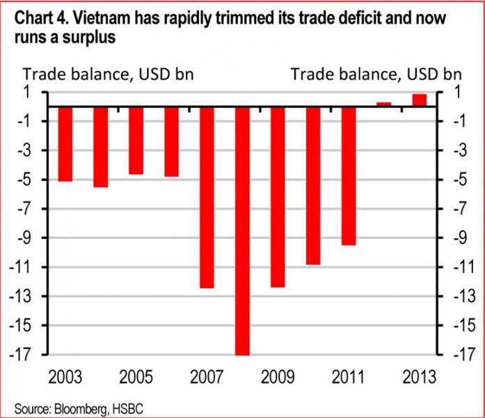 Vietnam economic chart