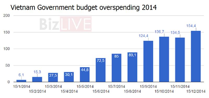 Vietnam Government State budget overspending 2014