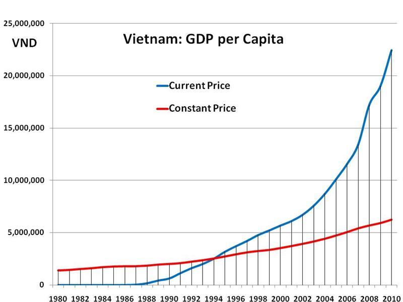 Vietnam Real GDP per Capita (VND) Chart
