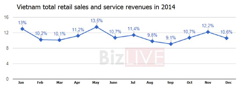 Vietnam total retail sales and service revenues in 2014