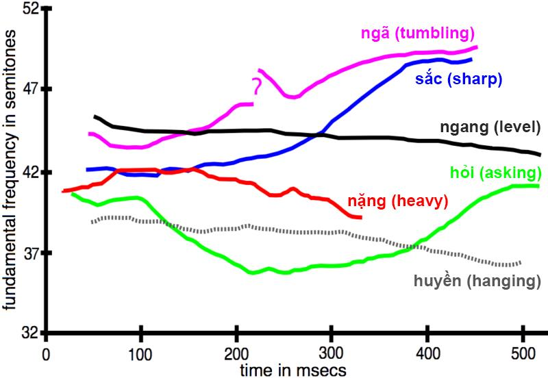 Linguistic characteristics of Vietnamese language