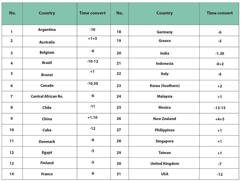 Converted times of some major countries compared to Vietnam