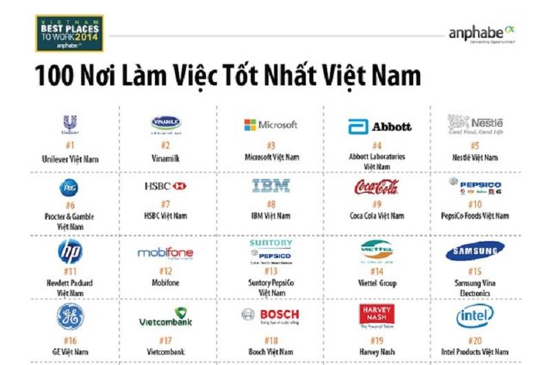 List of Top Best Place To Work in Vietnam