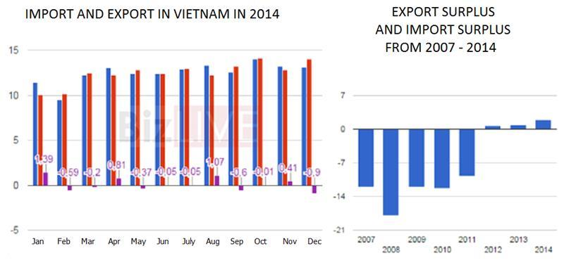 Vietnam Export and Import from 2007 - 2014